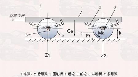 详细汽车底盘构造 结构图高清图片